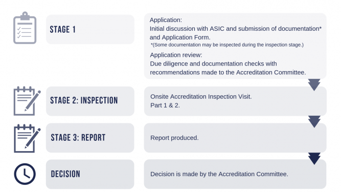 Stages of Accreditation